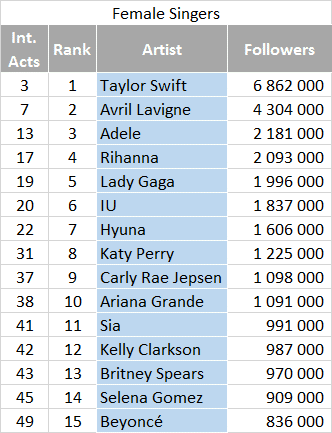 Most followed artists on QQ - Female Singers