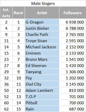 Most followed artists on QQ - Male Singers