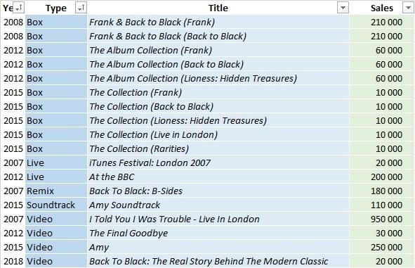 CSPC Amy Winehouse compilations discography with sales