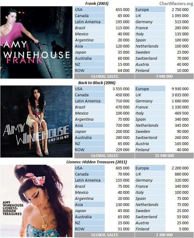 CSPC Amy Winehouse albums discography with detailed sales