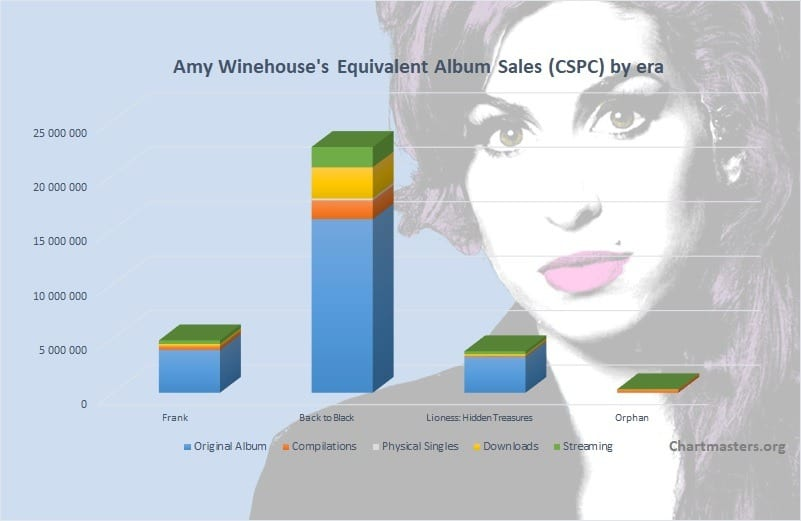 CSPC Amy Winehouse albums and singles sales