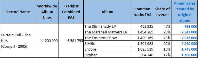 CSPC 2021 Eminem Curtain Call sales distribution process