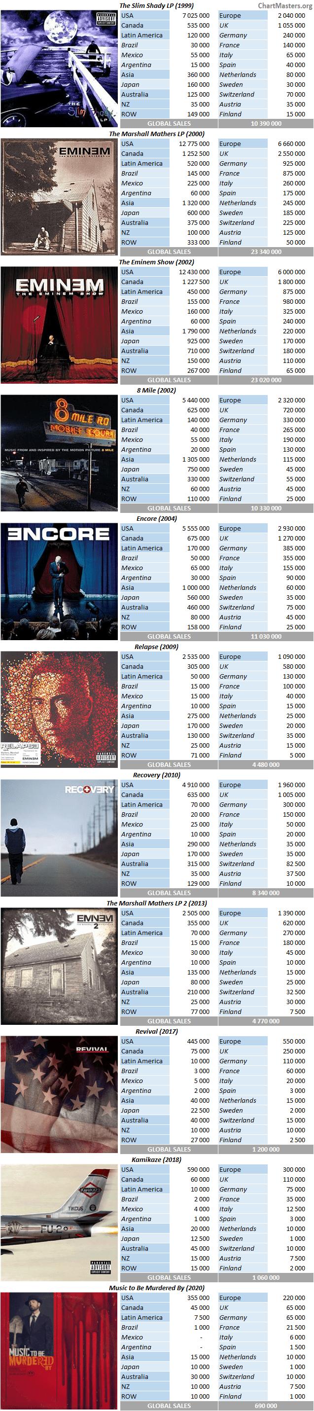 CSPC 2021 Eminem album sales breakdowns