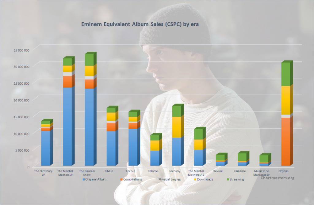 CSPC 2021 Eminem albums and songs sales cover