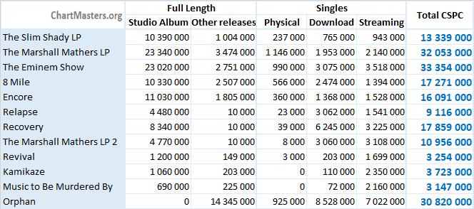 CSPC 2021 Eminem albums and songs sales