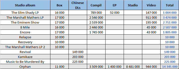 CSPC 2021 Eminem compilation sales distribution