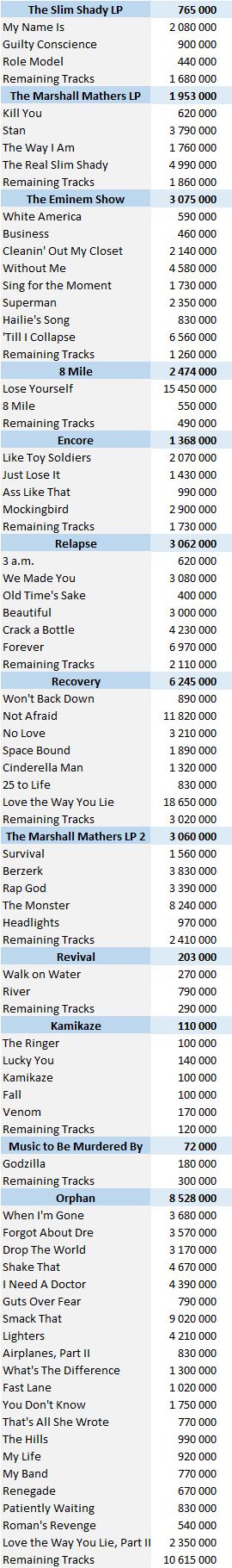 CSPC 2021 Eminem digital singles sales