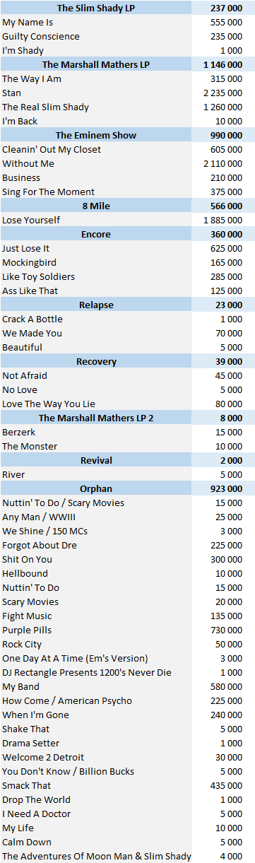 CSPC 2021 Eminem physical singles sales