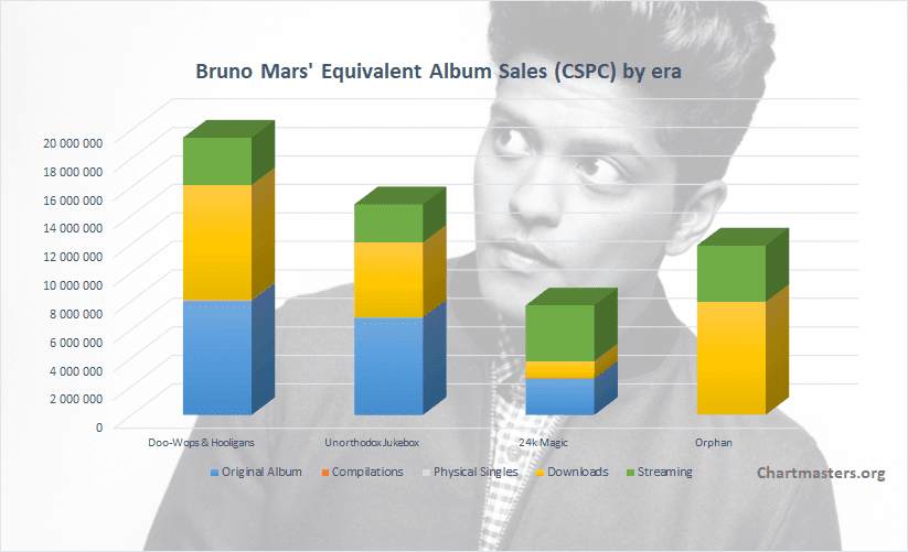 CSPC Bruno Mars album and singles sales