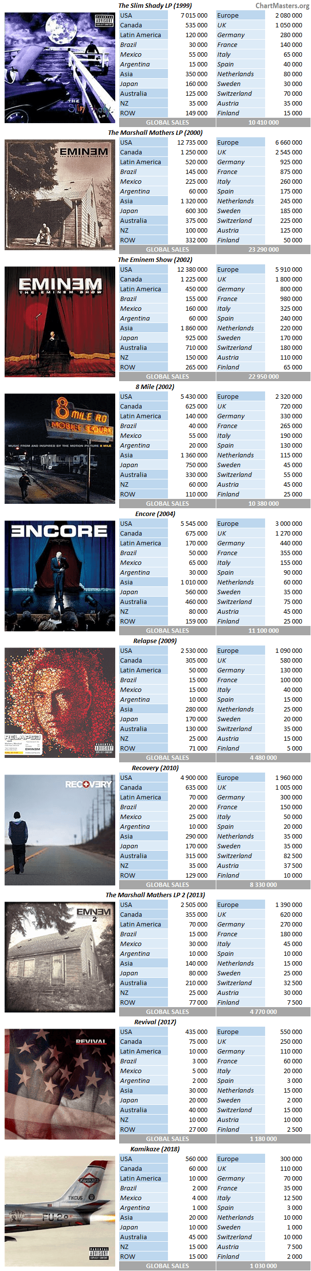 CSPC Eminem discography Album Sales Breakdown