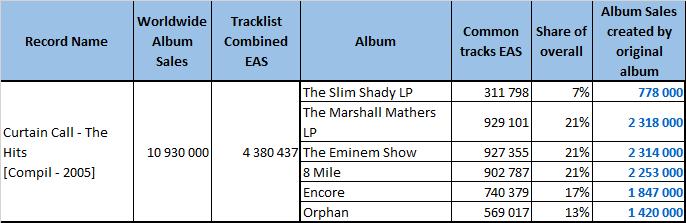 CSPC Eminem Curtain Call sales