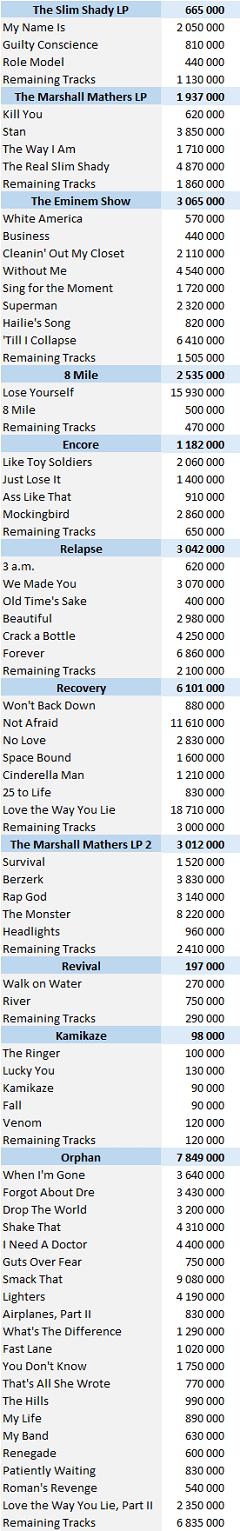 CSPC Eminem Digital Singles Sales