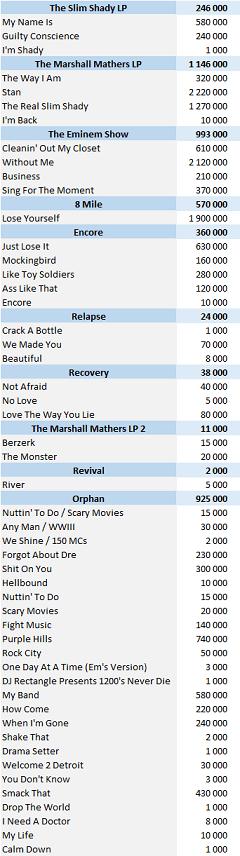 CSPC Eminem Physical Singles Sales