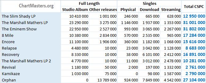 CSPC Eminem albums and singles sales totals