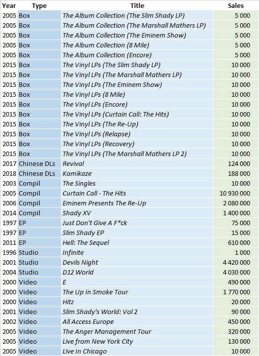 CSPC Eminem compilation discography sales