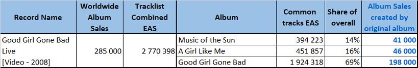 CSPC Rihanna 2021 Good Girl Gone Bad Live sales distribution