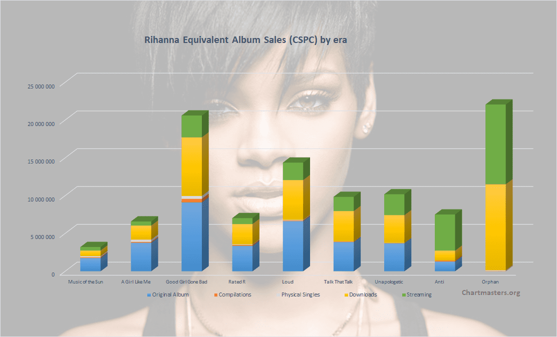 CSPC Rihanna 2021 albums and songs sales cover