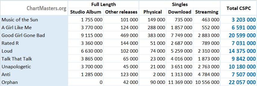 CSPC Rihanna 2021 albums and songs sales