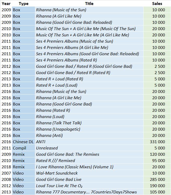 CSPC Rihanna 2021 compilations sales list