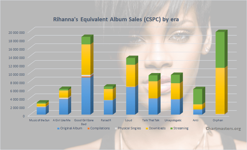 CSPC Rihanna album sales breakdown