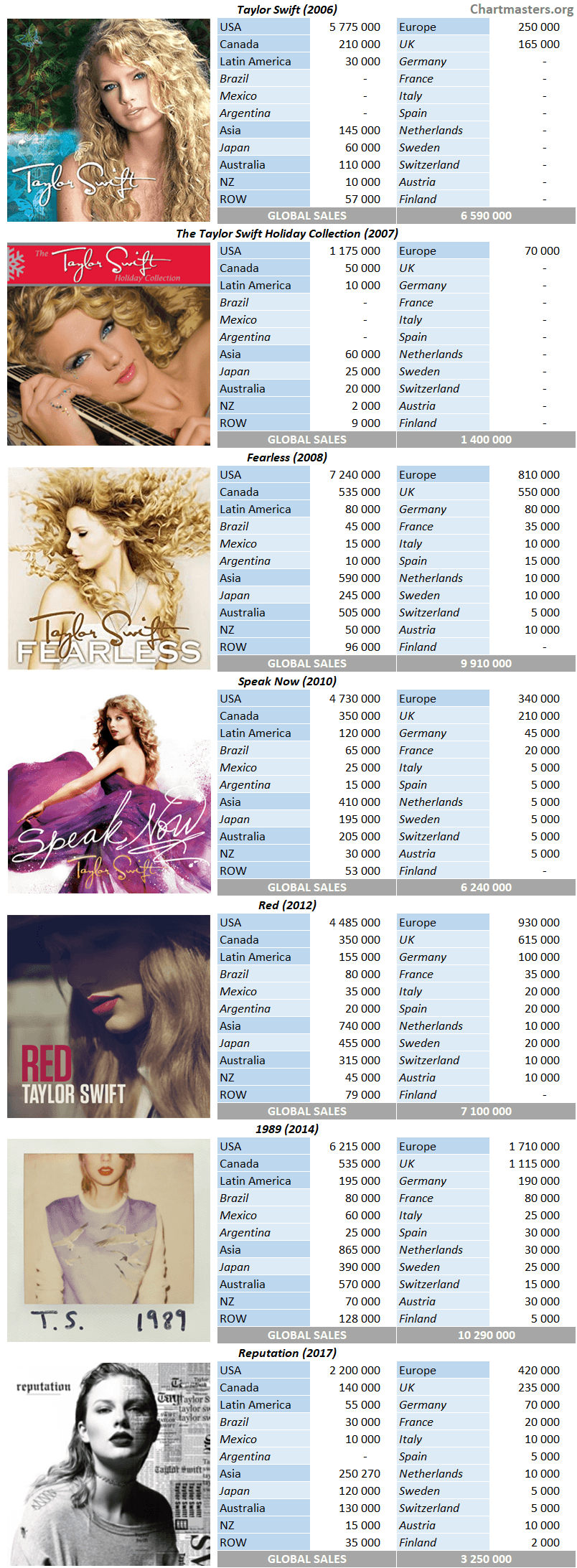 Taylor Swift Album Sales Numbers Taylor Swift Album
