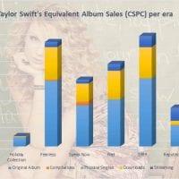 CSPC Taylor Swift albums and singles sales