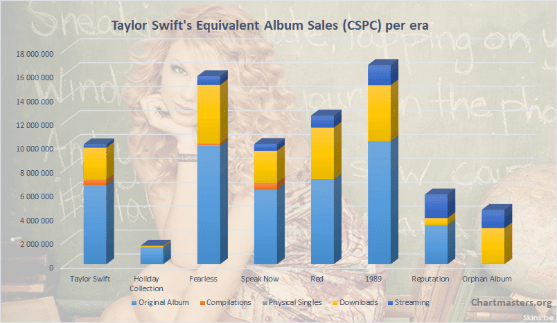 Taylor Swift albums and songs sales - ChartMasters