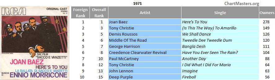 Italy top single 1971