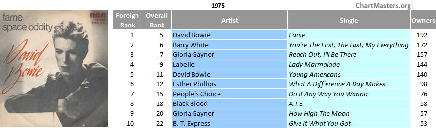 Italy top single 1975