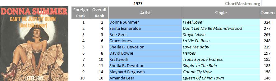 Italy top single 1977