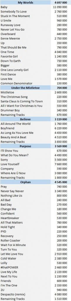 Justin Bieber albums and songs sales - ChartMasters