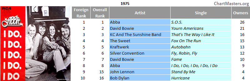 Mexico top foreign singles of the 70s - 1975
