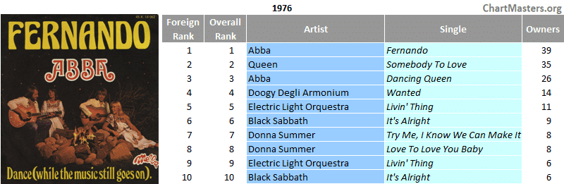 Mexico top foreign singles of the 70s - 1976