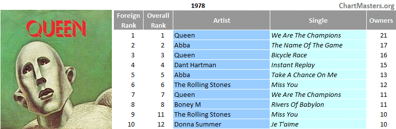 Mexico top foreign singles of the 70s - 1978