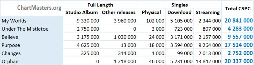 CSPC Justin Bieber albums and singles sales
