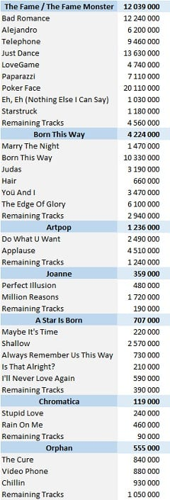 CSPC Lady Gaga digital singles sales