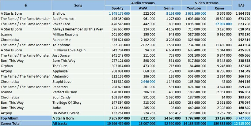 CSPC Lady Gaga top streaming hits