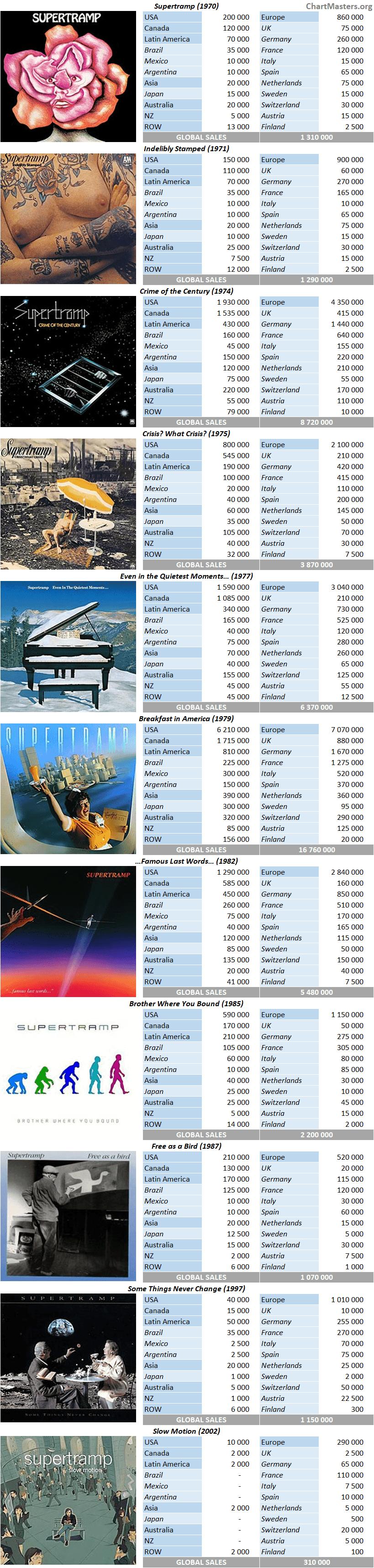 Supertramp Album sales breakdowns