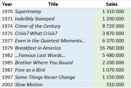 Supertramp discography album sales