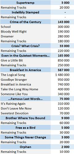 Supertramp singles digital sales