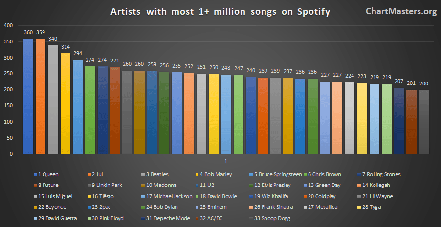 Artists with the most songs over 1 million