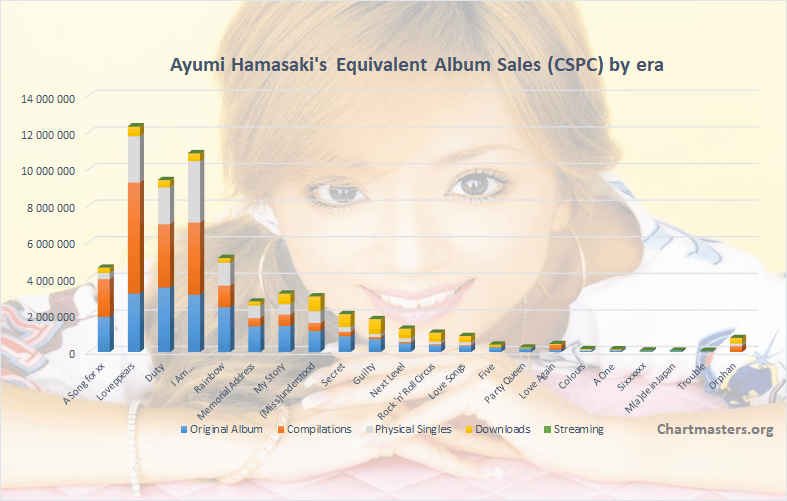 CSPC Ayumi Hamasaki albums and singles sales art