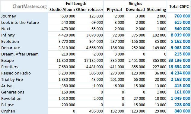 CSPC Journey album sales totals