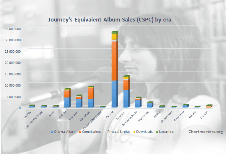 CSPC Journey albums and songs sales