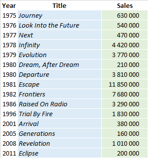 CSPC Journey albums sales lists
