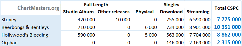 CSPC Post Malone albums and singles sales