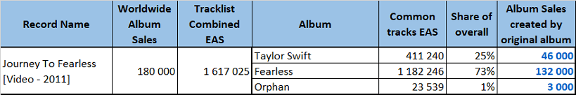 CSPC Taylor Swift compilation distribution example