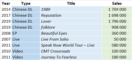 CSPC Taylor Swift compilation sales list
