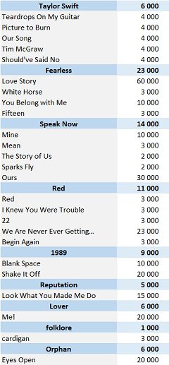 CSPC Taylor Swift physical singles sales