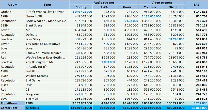 CSPC Taylor Swift top streaming hits